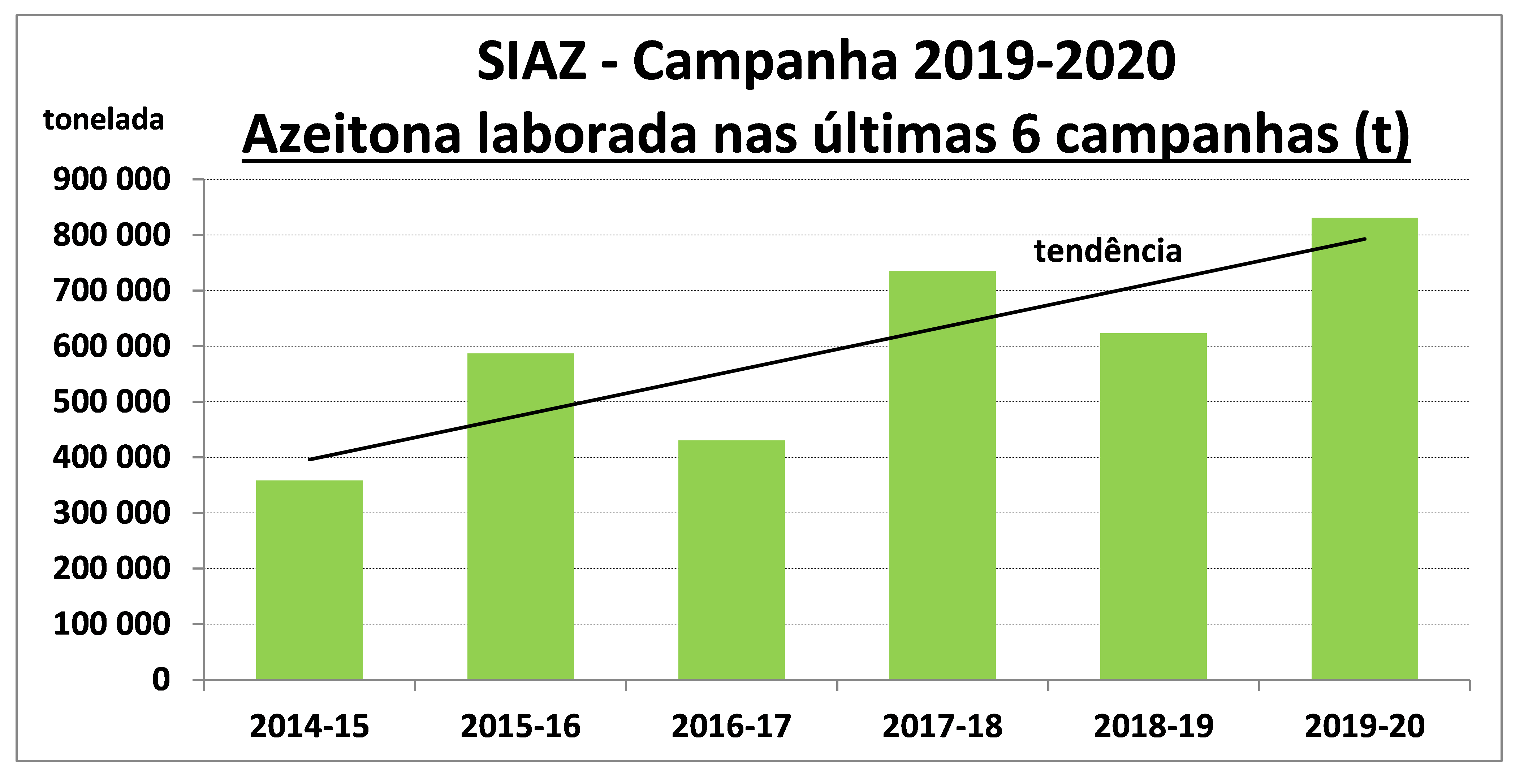 gráfico Azeitona laborada nas últimas 6 campanhas