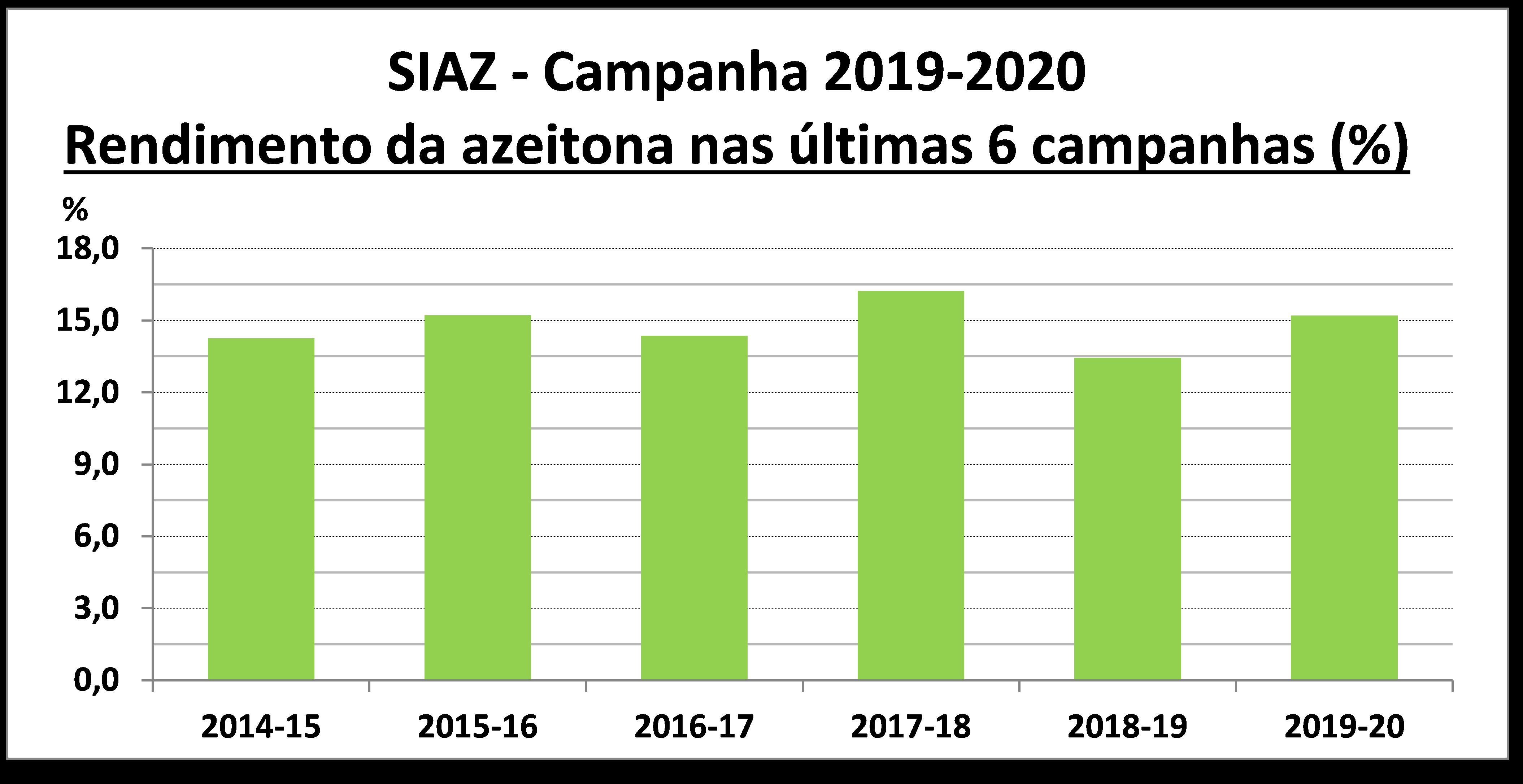 gráfico Rendimento da azeitona nas últimas 6 campanhas