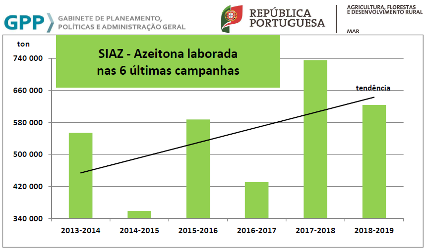 AzeitonaLaborad6Campanhas2018 2019
