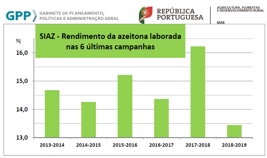 RendimAzeitonaLabor6Campanhas2018 2019